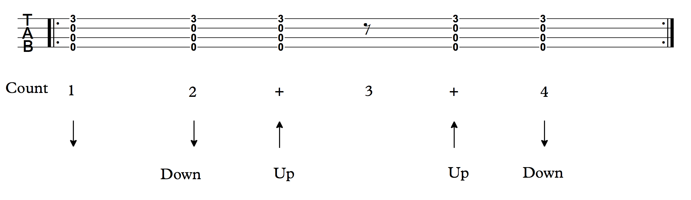 Strumming Pattern 4