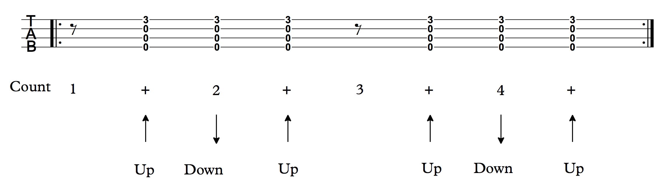 Strum Pattern 6 Uke Can Do It Uke Can Do It